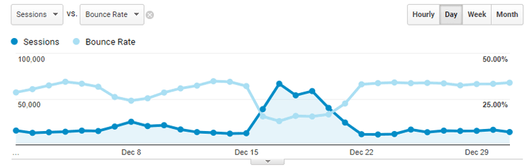 bounce rate search traffic correlation