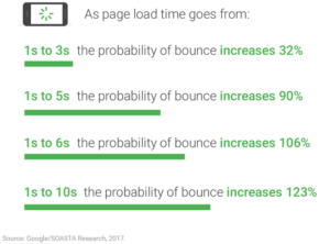 google page load speed vs bounce rate
